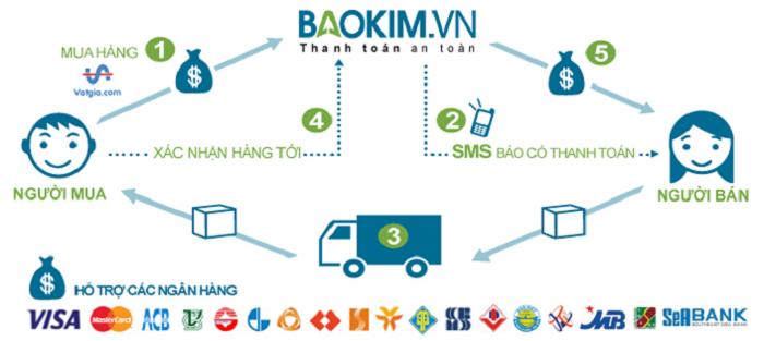cong thanh toan dien tu 3 - Cổng thanh toán điện tử là gì? Top 5 cổng thanh toán trực tuyến tốt nhất Việt Nam