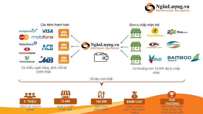Cổng thanh toán điện tử là gì? Top 5 cổng thanh toán trực tuyến tốt nhất Việt Nam 3