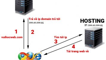 DNS-Server-hoat-dong-the-nao