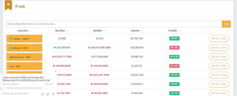 mua ban bitmoon - Đánh giá tổng quan về sàn giao dịch Bitmoon