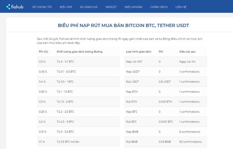 Fiahub – sàn giao dịch tiền điện tử mới nổi có tính bảo mật hàng đầu hiện nay 4