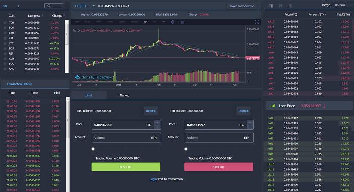 trade tren san coin tiger - Sàn CoinTiger - Hướng dẫn đăng ký tài khoản và thực hiện giao dịch trên sàn CoinTiger